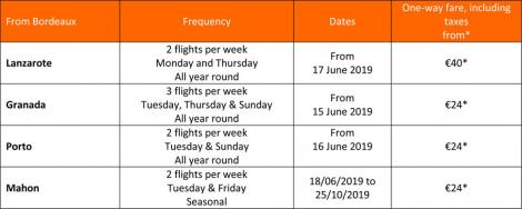easyJet 4 new routes from Bordeaux